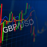 GBPUSD analysis - Sterling drops sharply to 1.2295