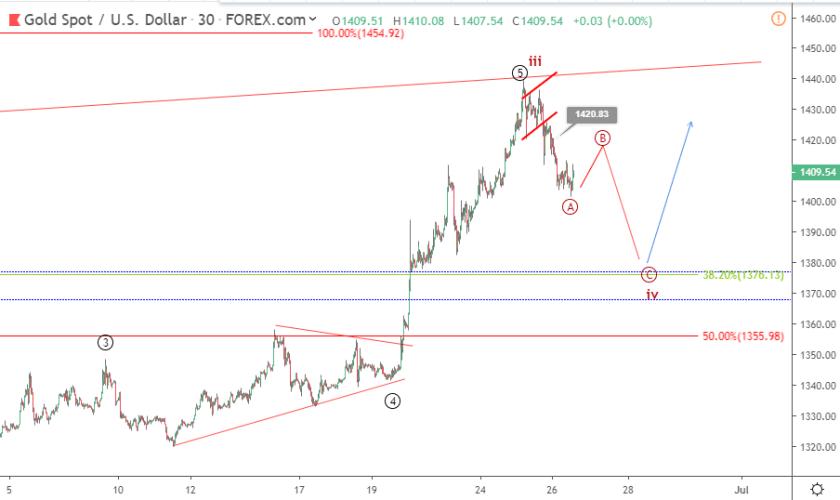 Gold Elliott wave analysis: price drops to 1400