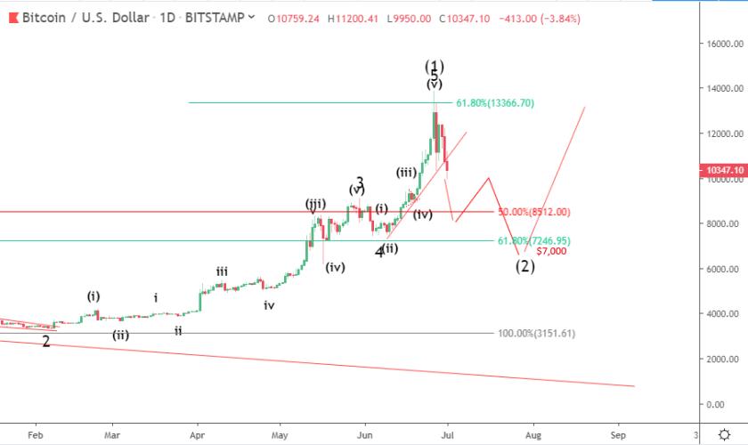 Bitcoin price prediction: bearish correction might continue to $7,000