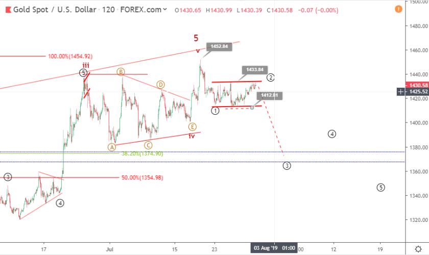 Gold Elliott wave analysis: price retests 1430 ahead of FOMC