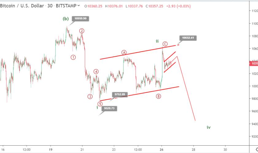 Bitcoin price prediction: BTC might drop below $9,000