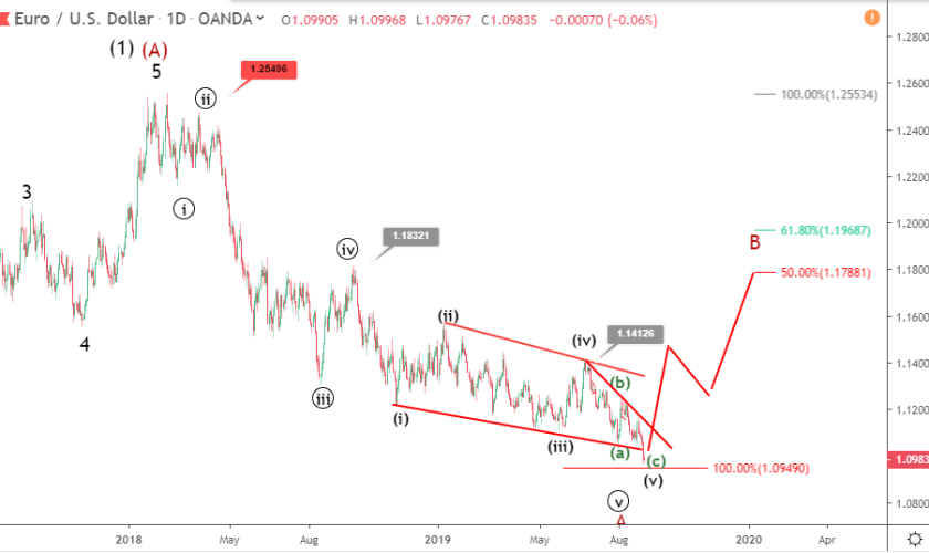 EURUSD Elliott wave analysis: price recovers toward 1.1