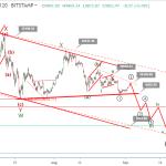 Bitcoin price prediction: will Bakkt Futures launch lift BTC price?