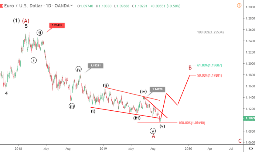 EURUSD Elliott wave analysis: price recovers above 1.10 after ECB hearing