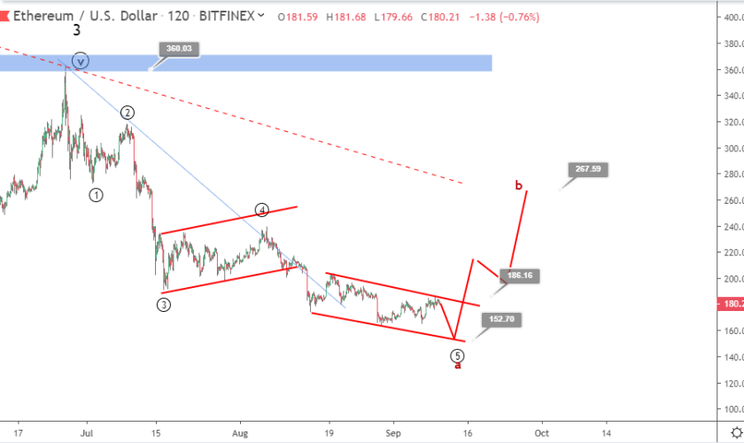 Ethereum price prediction: will Ether bounce toward $250?