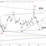 WTI Crude Oil Elliott wave analysis: price continues downside below $55