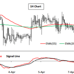 ADS Securities: Key GBPUSD levels ahead NFP