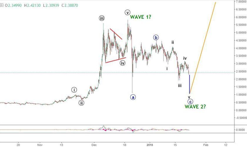 iota cryptocurrency price forecast