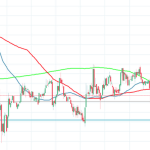30 July XRPUSD Price Technical Analysis: Ripple is in a depressingly tight range