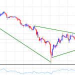 17 August Gold Price Technical Forecast: Gold remains vulnerable