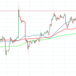 30 August BTCUSD Price Technical Analysis: Bitcoin dives below $7,000