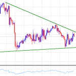30 August XAUUSD Price Technical Forecast: Break below $1200 to confirm a short-term bearish set-up