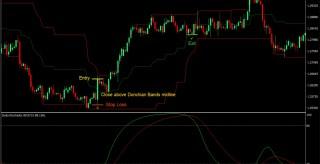 Doda Stochastic Forex Trading Strategy