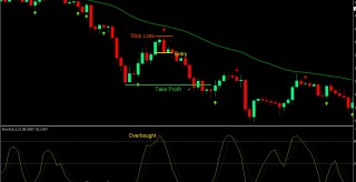 Stochastic EMA Forex Trading Strategy