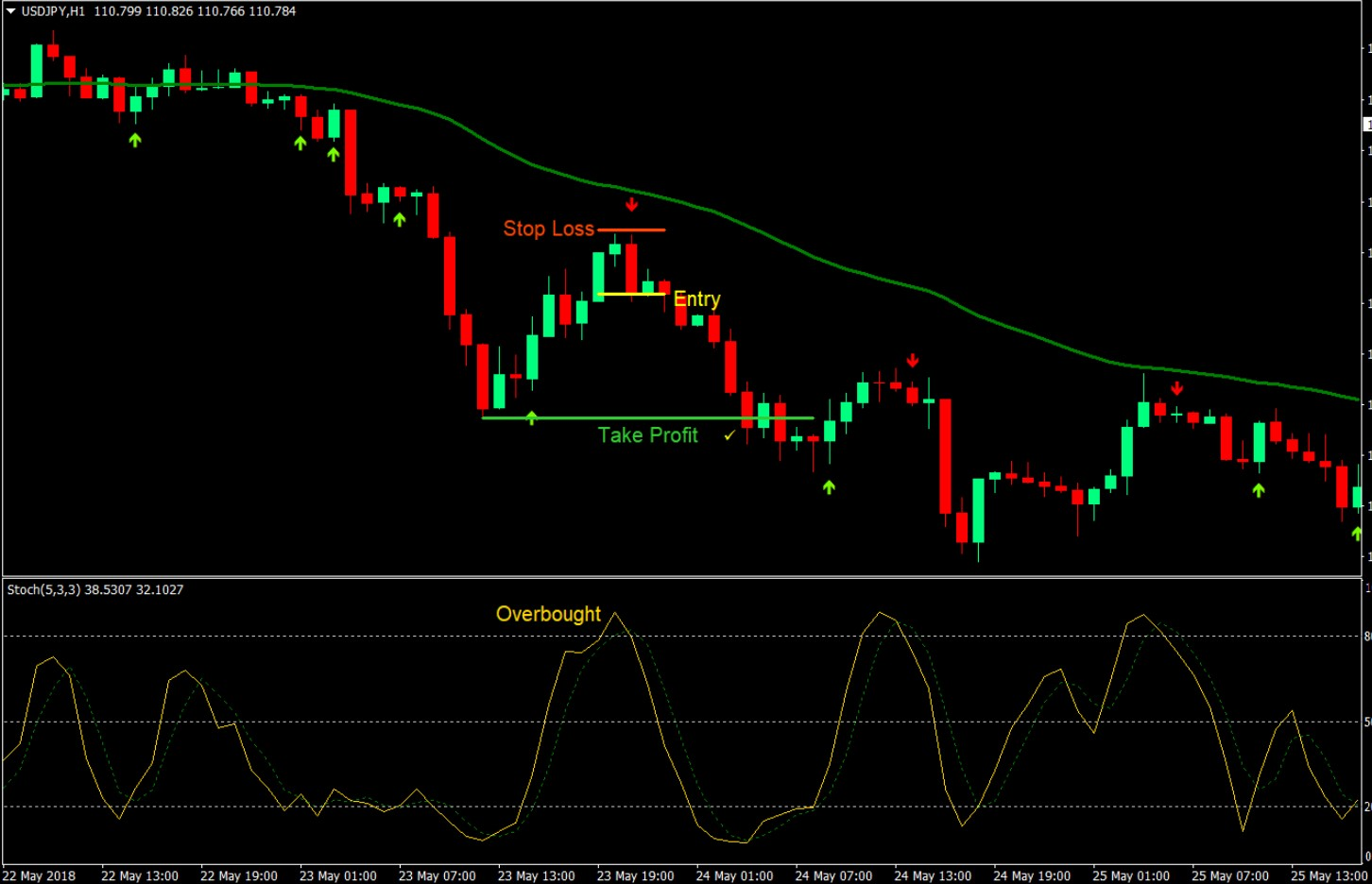 Stochastic forex pdf download boyle investment co