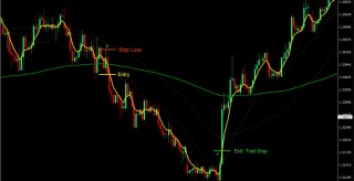 Volume Weighted EMA Forex Trading Strategy