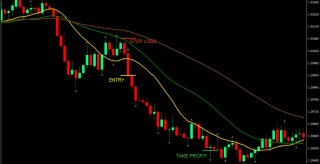 Three EMAs MT4 Forex Trading Strategy