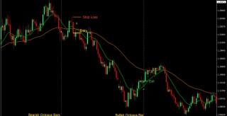 EMA Reversal Swing MT4 Forex Trading Strategy