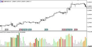 Price Volume Analysis MT5 Indicator
