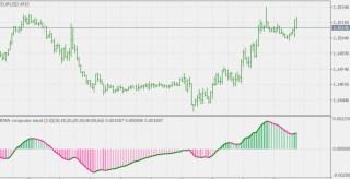 Averages Composite Trend MT5 Indicator