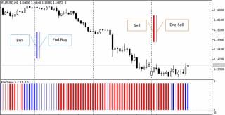 Flat Trend MT5 Forex Indicator