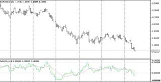 Cronex DeMarker MT5 Indicator