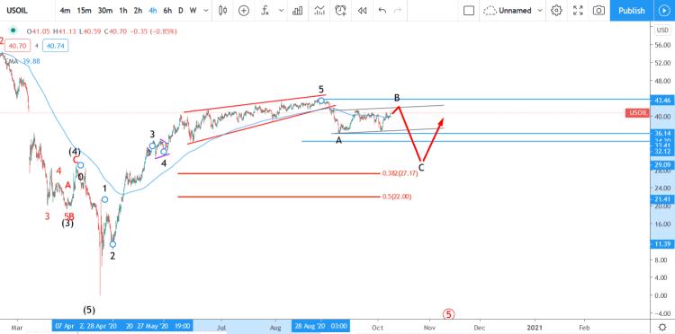 wti crude elliott wave analysis