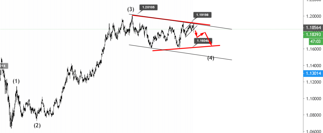 November 23 EURUSD Elliott wave analysis