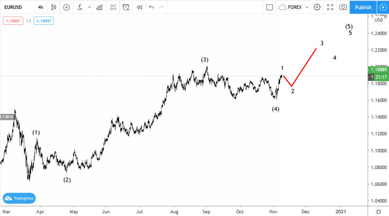 November 9 EURUSD Elliott wave analysis
