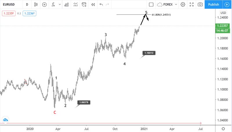 17 December EURUSD Elliott wave analysis