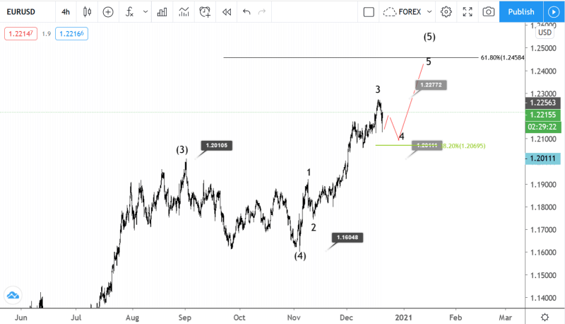 21 December EURUSD Elliott wave analysis