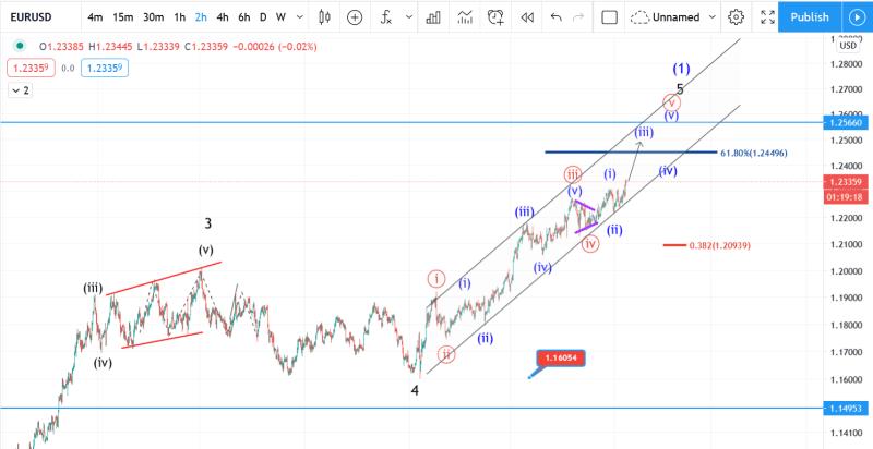6 January EURUSD Elliott wave analysis