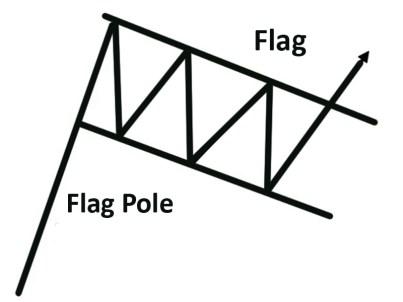 Flag Pattern Trading