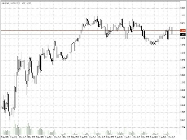 EURUSD Fundamental Analysis