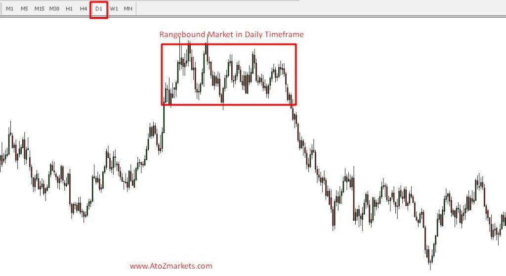 How To Trade In Range Bound Forex Market