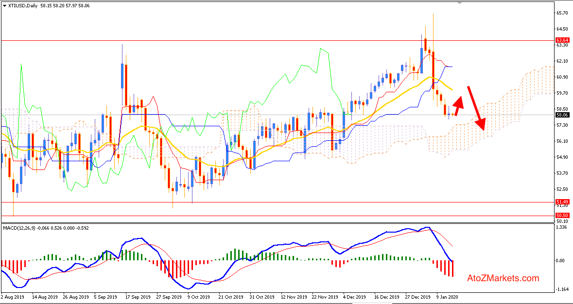 Oil Correcting at the edge of 58.00