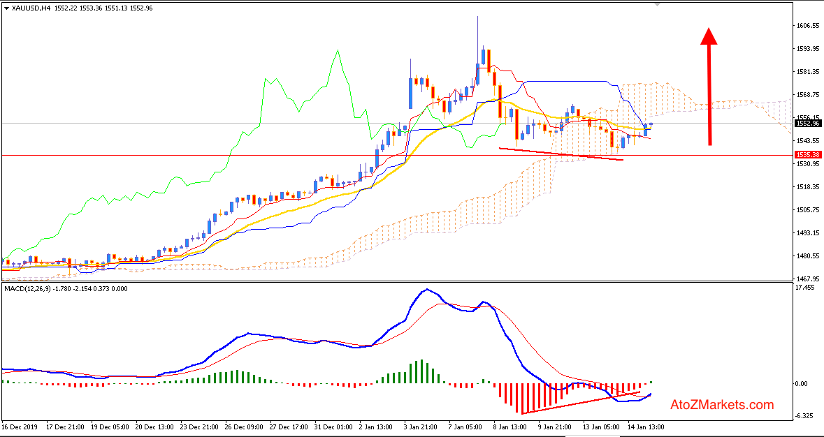 GOLD above $1550 and pushing higher