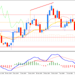 EURUSD Bearish Trend May Continue towards 1.10 again