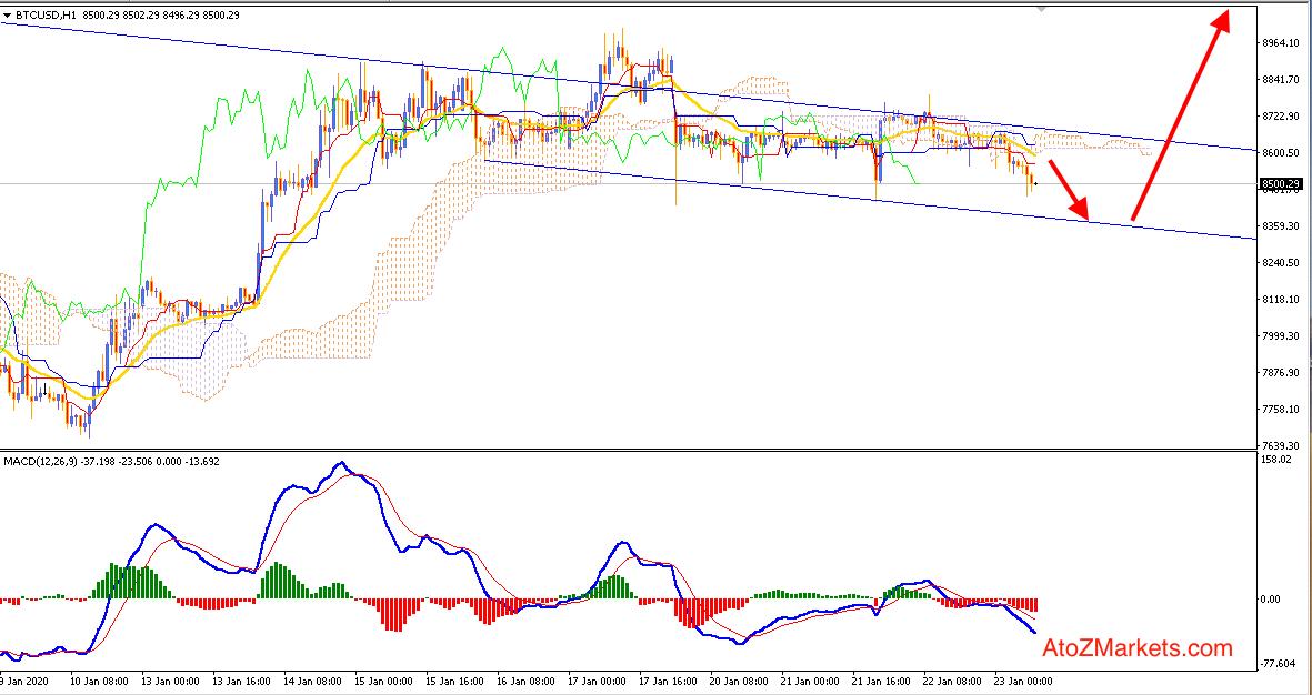 Bitcoin showing Bearish Exhaustion may push price higher