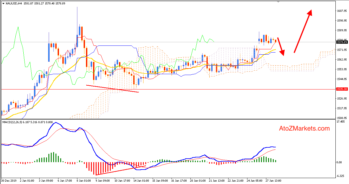Gold in Sidelines may Retrace lower towards $1560