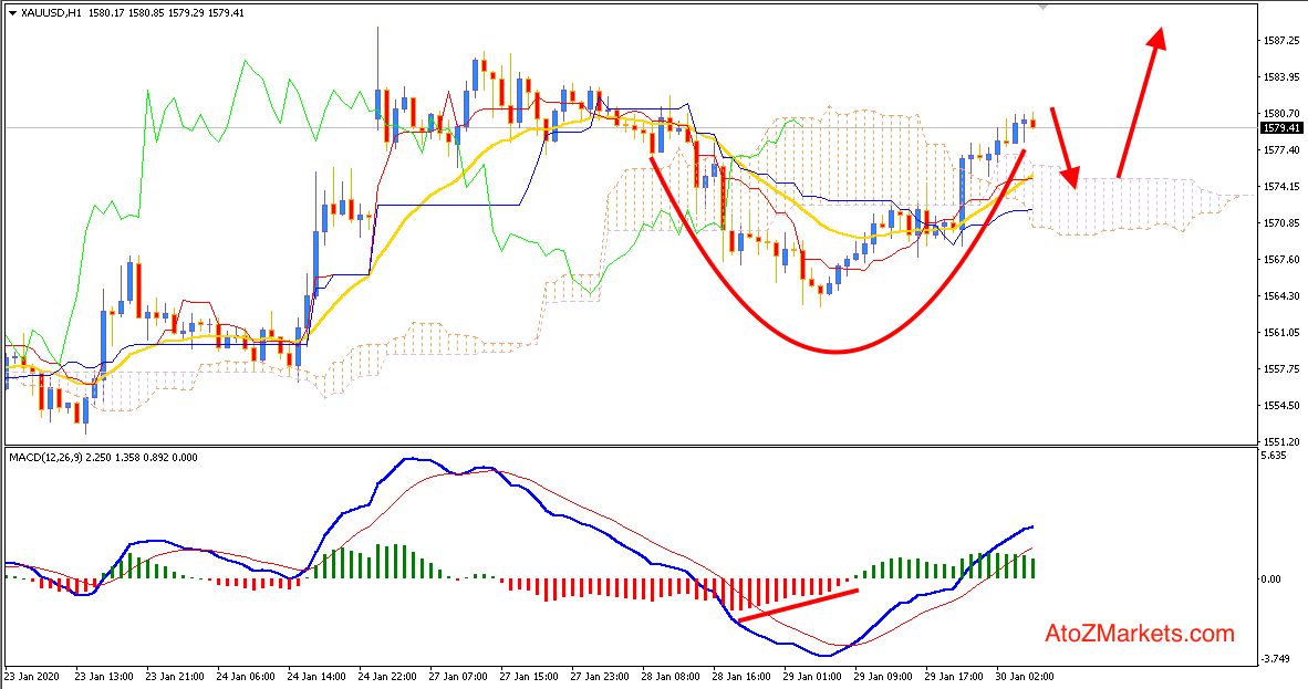 Gold Recovered the Decline may push Higher again