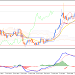 Gold Recovered from Bearish Pressure may push Higher again