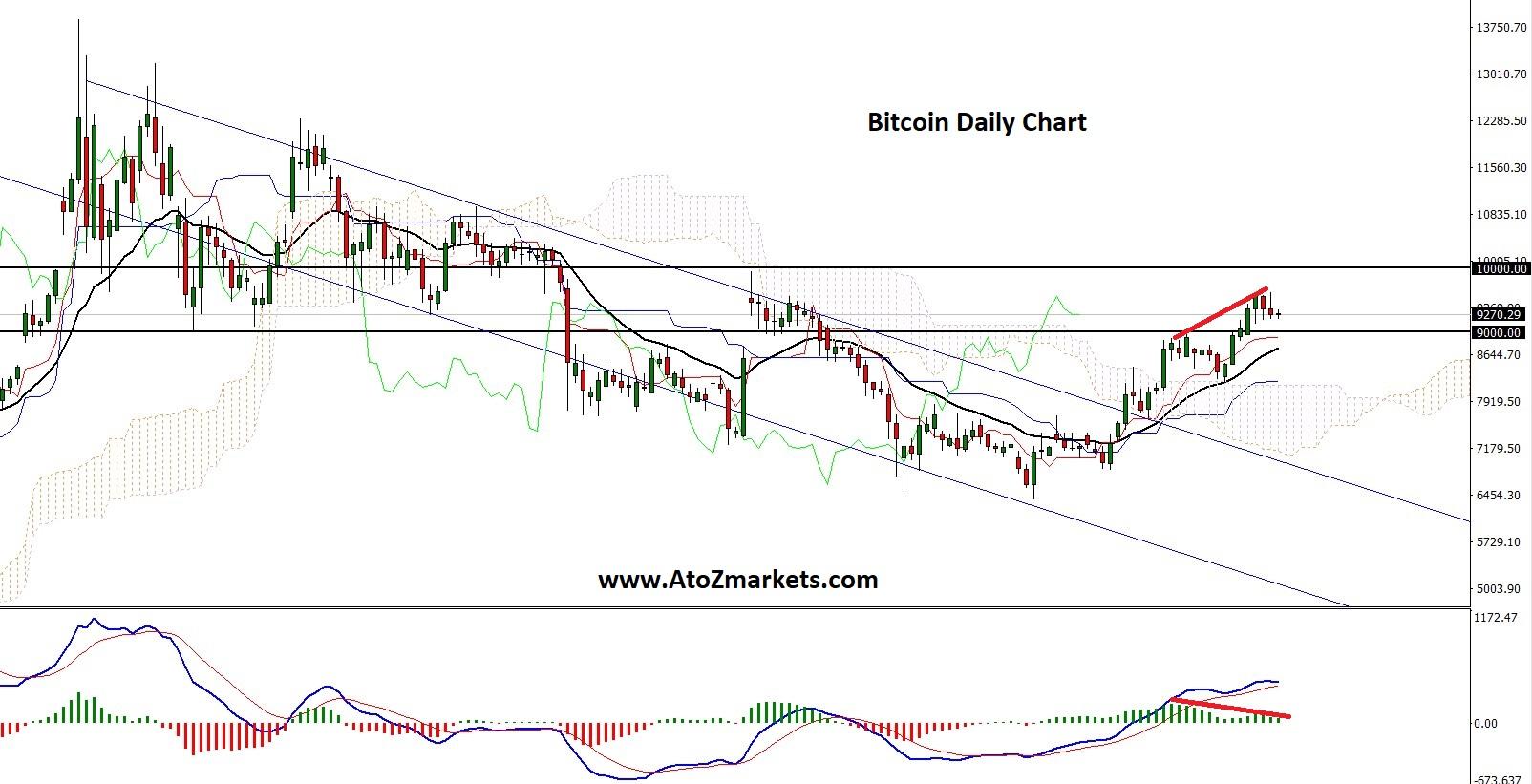 Bitcoin may Continue the Bullish rally After a Correction