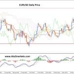 EURUSD May Correct towards 1.0920 before Moving Lower