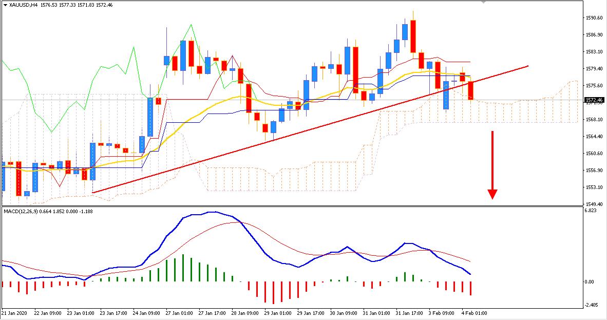 Gold Bearish Pressure mounting near $1570 Support
