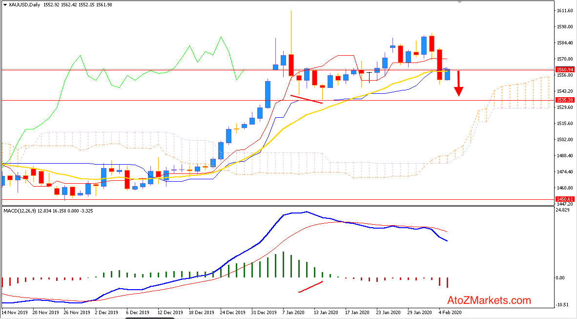 Gold Strong Bearish pressure broke $1560 Support area