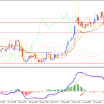 Gold Stable Bullish Momentum may lead price towards $1600 area