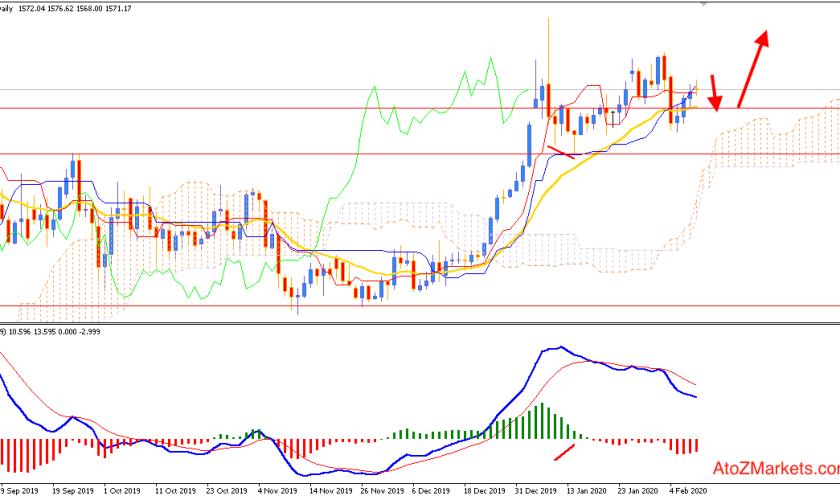 Gold Stable Bullish Momentum may lead price towards $1600 area
