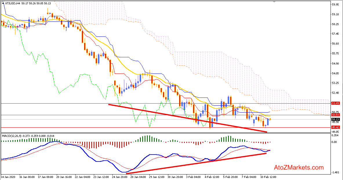 Oil Bulls Struggling to push Higher above $50.50 price area