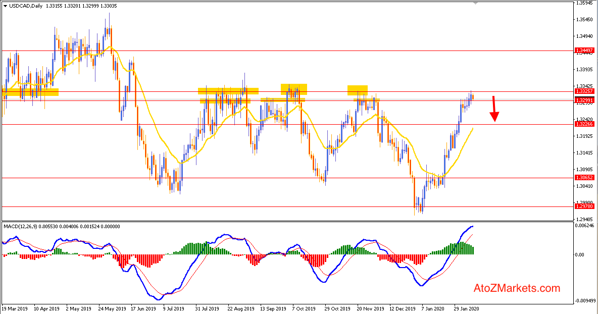 USDCAD found Strong Resistance at 1.3325 - may Push Lower
